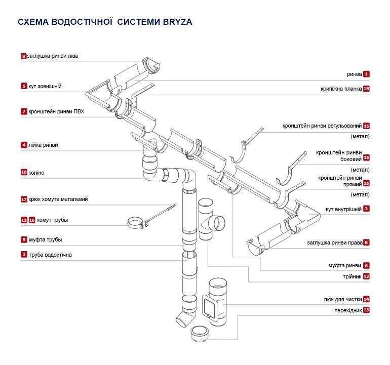 Схема водостічної системи Бриза