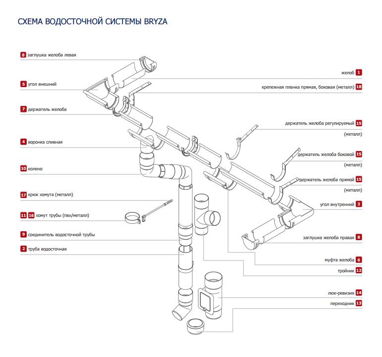 Схема водосточной системы бриза