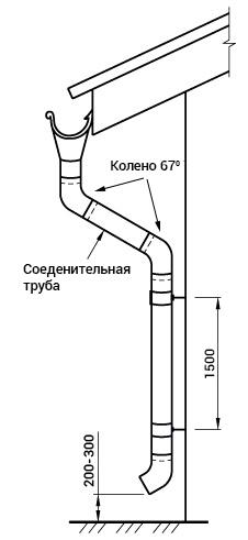 установка водостока